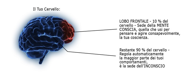 mente-conscio-inconscio