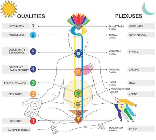 sushumna-crescita-spirituale