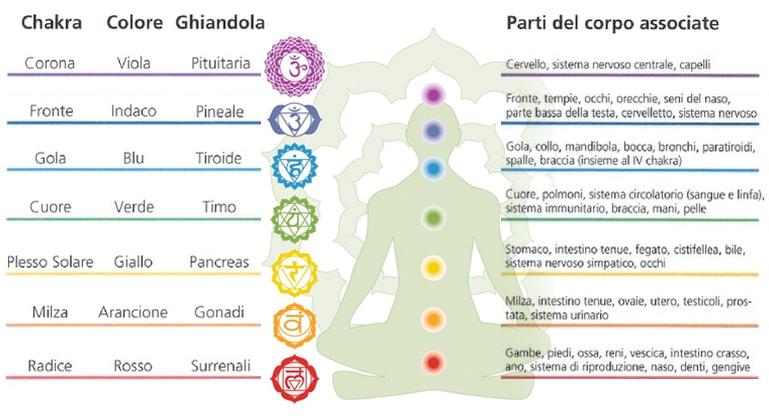 chakra-rebalancing