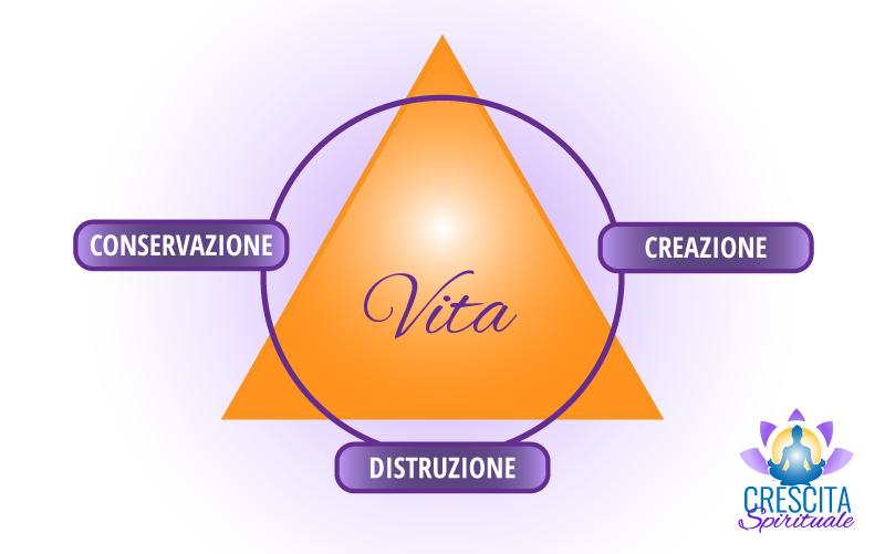 infografica_triangolo_della_vita_crescita_spirituale